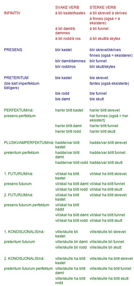 norske adjektiv