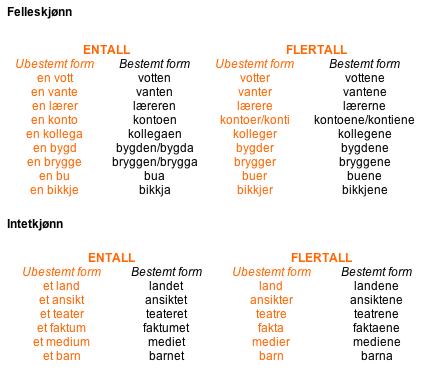 liste over norske datingsider Flekkefjord